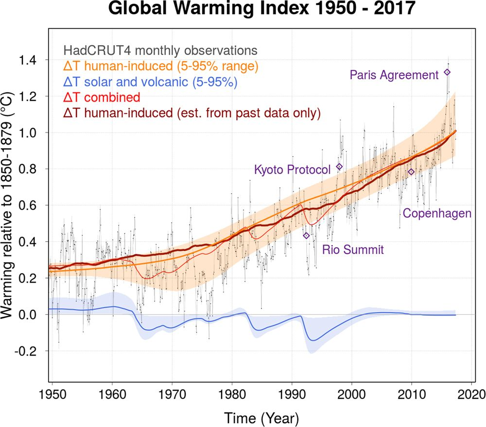 global warning 2