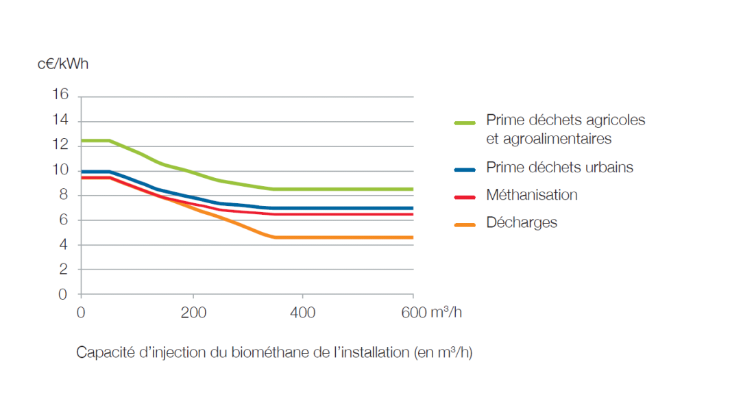 tarifs-rachat-biomethane